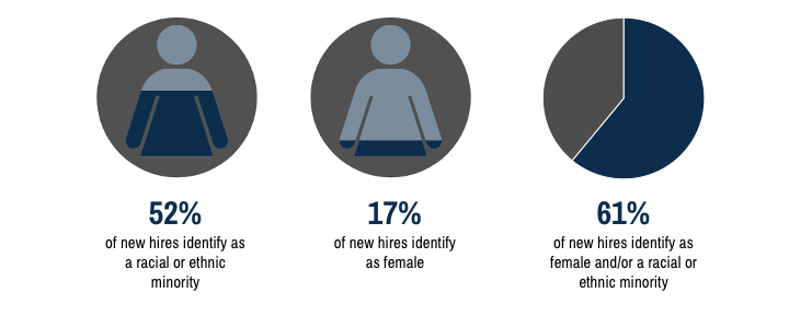 Three pie charts. One showing that 52% of new hires identify as racial or ethnic minorities, the second showing that 17% of employees identify as female, and the last showing that 61% of employees identify as female and/or racial or ethnic minorities.
